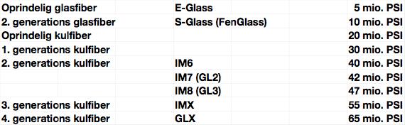 Oprindelig glasfiber